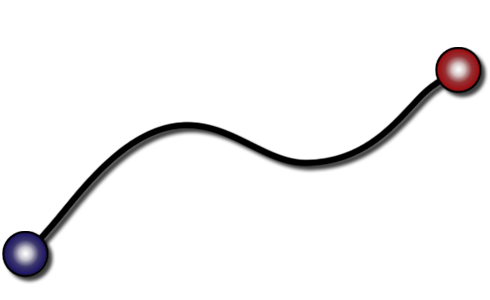 The solid curve shown here represents the infinite set of states that the system passes trhough during a process.