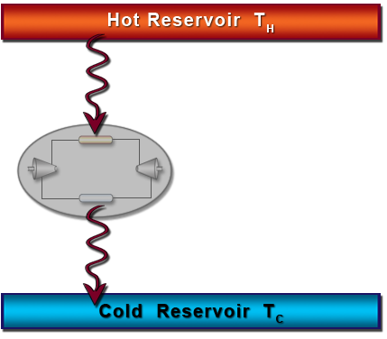 A cycles operate between two thermal reservoirs.  The cycle represents the spontaneous transfer of heat from a hot reservoir to a cold reservoir.