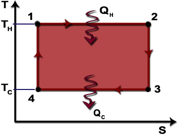 TS Diagram of a Carnot Gas Power Cycle.