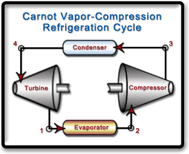 Process flow diagram of a Carnot vapor compression refrigeration cycle.